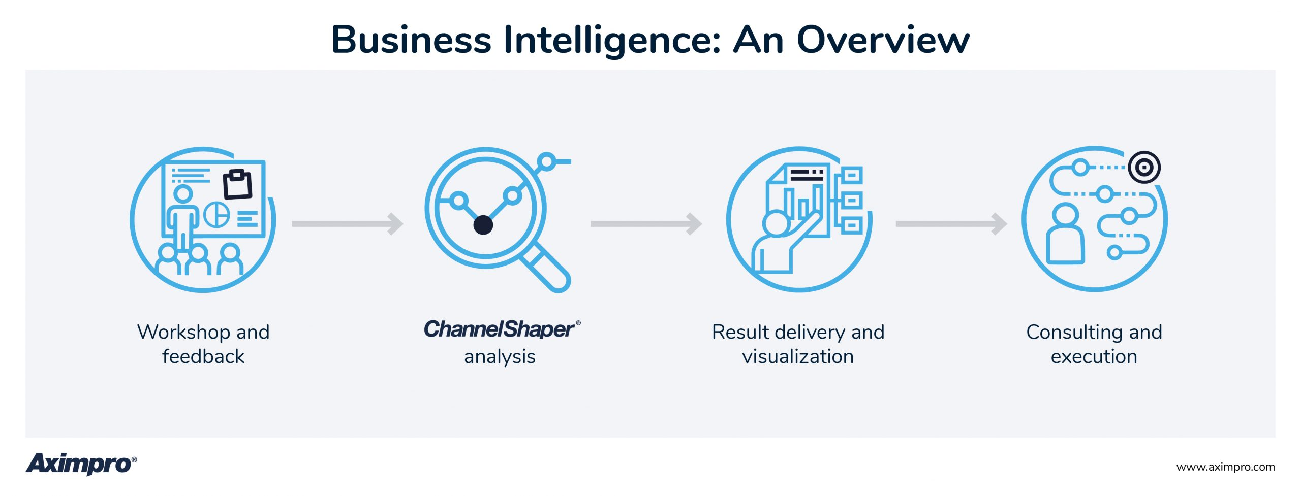 Aximpro Business Intelligence