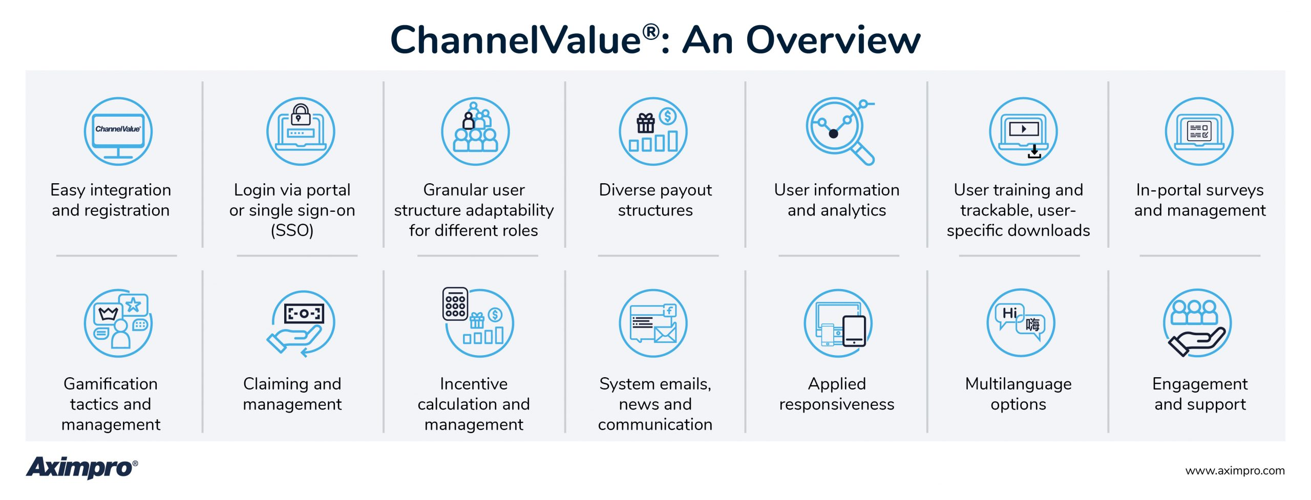 Aximpro ChannelValue® Partner Enablement & Loyalty Software