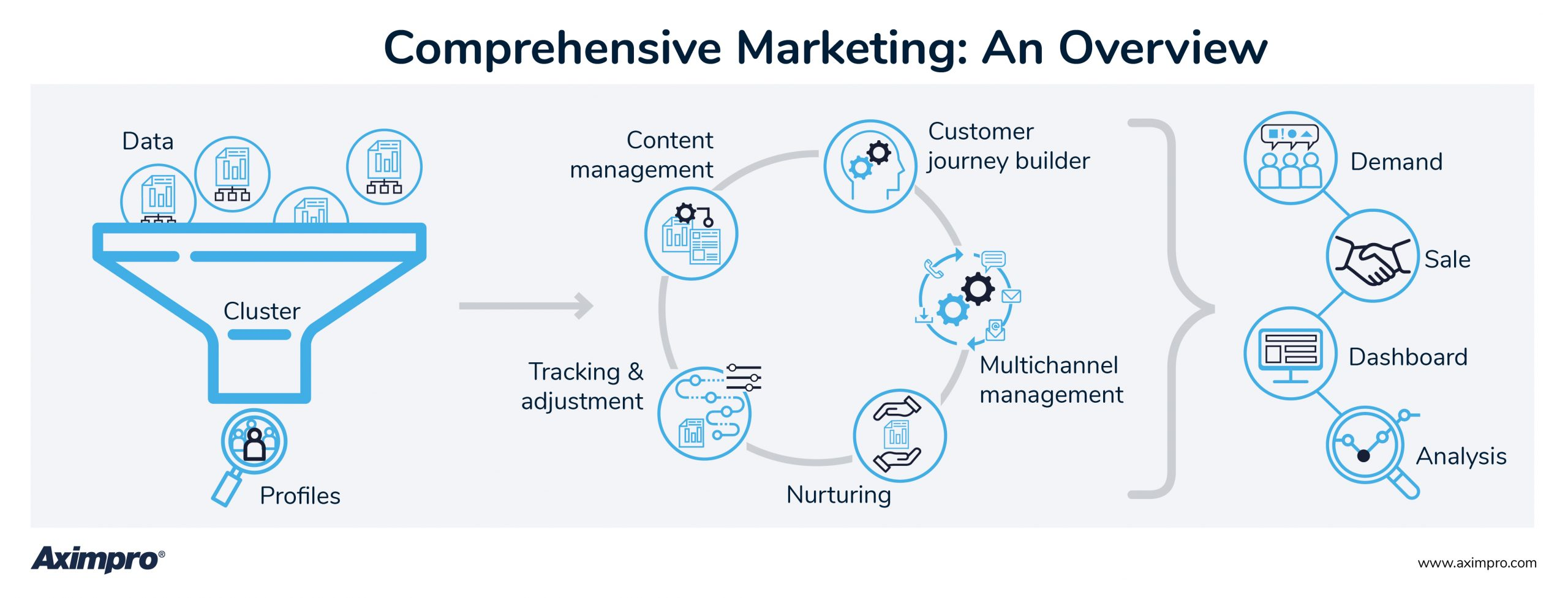 Aximpro Comprehensive Channel Marketing